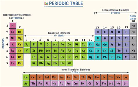 How Many Groups Are In The Periodic Table by Periods In Periodic Table