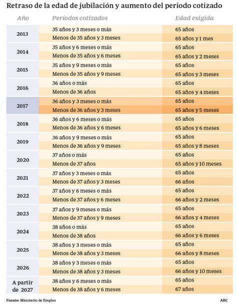 se reforma la jubilacion en argentina la edad de jubilaci 243 n se retrasa hasta los 65 a 241 os y cinco