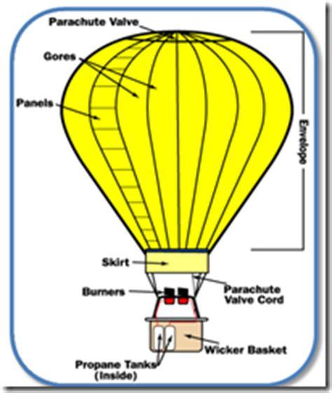 makalah membuat lion dari balon makalah tentang prinsip kerja balon udara kadek