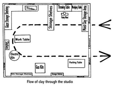 toe layout meaning 1000 ideas about ceramic studio on pinterest pottery