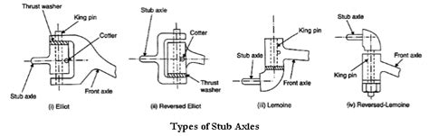 automobile front axle beam and stub axle different explain types of stub axle