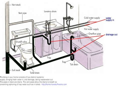 how to vent a bathtub drain bathroom plumbing venting bathroom drain plumbing diagram