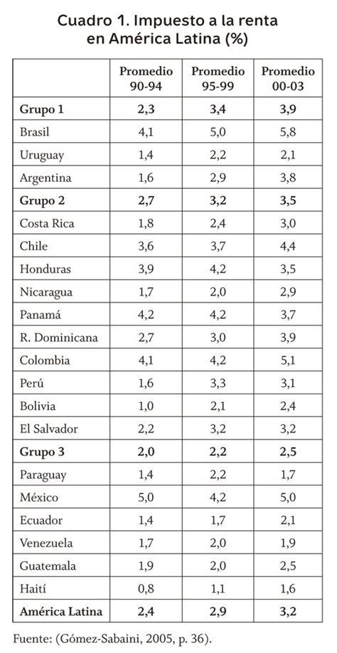 search results for tabla de retencion del iva sri 2016 black tablas retenciones 2016 colombia search results for