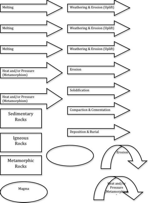 science coloring pages middle school rock cycle comic strip coloring pages
