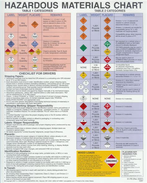 hazmat placards chart quotes