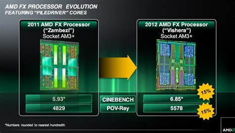 Diskon Amd Vishera Fx 8320e 3 2ghz Cache 8mb 95w Am3 Box 8 amd fx 8350 piledriver quot fx vishera quot processor review