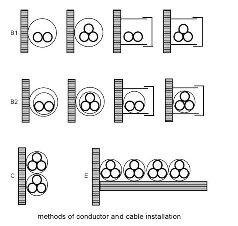 cable installation methods sinamics s120 simodrive 611 cable cross sections id