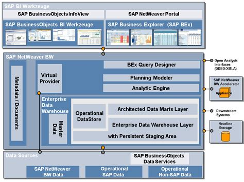 sap netweaver tutorial for beginners image gallery sap architecture