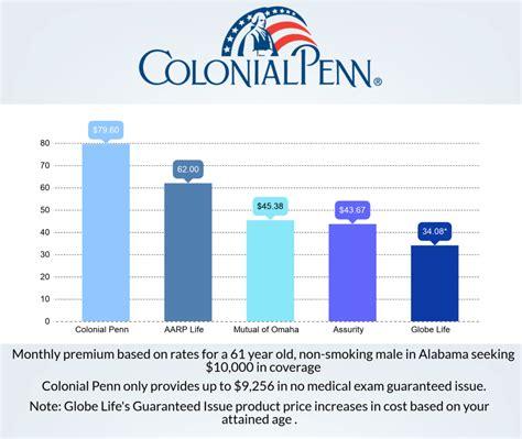 colonial penn life insurance company review complaints