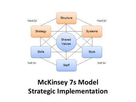 Mckinsey Mba Tuition Reimbursement by Mc Kinsey 7s Model Strategic Implementation Manu Melwin