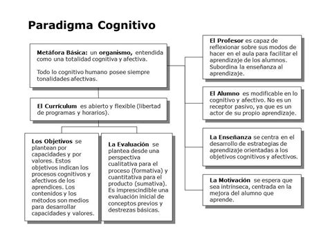 Modelo Curricular Verbal Cognitivo Paradigma Educativo Cognitivo Paradigmas Educativos