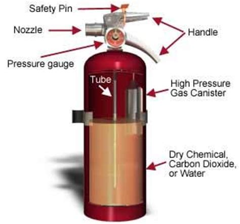 labelled diagram of a extinguisher environmental health and safety