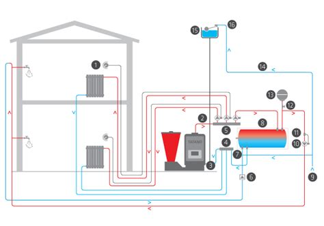 camino collegato ai termosifoni schema impianto riscaldamento con caldaia a pellet fare