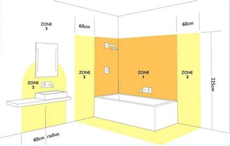 Bathroom Hazard Zone 3 электропроводка и освещение в ванной комнате
