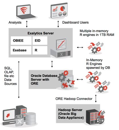 endeca architecture diagram oracle exalytics oracle r enterprise and endeca part 2
