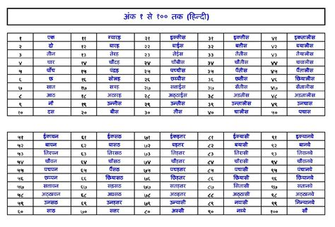 Hindi Numbers Name 1 100   number 1 to 100 hindi wordzz