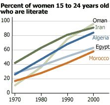 Literacy rates were low in the 1970s and relatively few iranians went