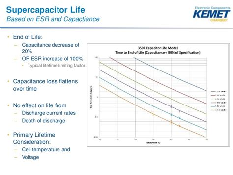 supercapacitor leakage rate supercapacitors in transportation applications