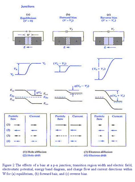 resistor r1206 datasheet qualitative theory of pn junction diode 28 images pn junction diodes i v characteristics ppt