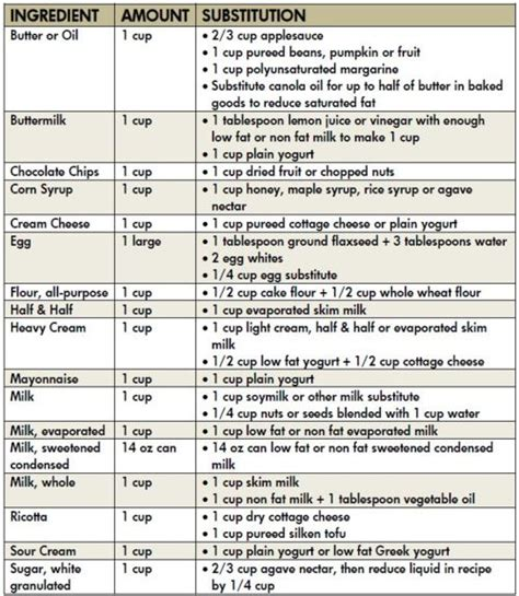 healthy baking substitutions mollie s kitchen