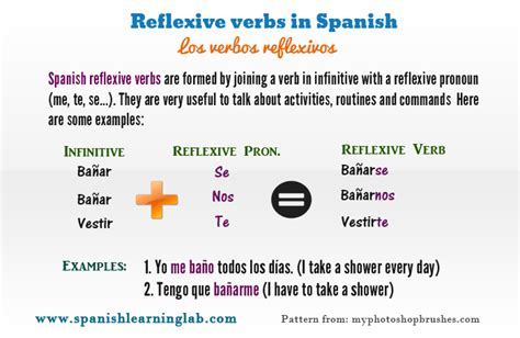 pattern in spanish definition conjugating and using spanish reflexive verbs