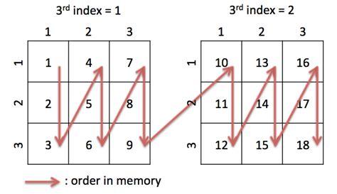 video memory layout sushi2 documantation