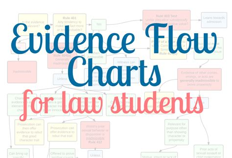 hearsay flowchart named fiddy evidence flow charts