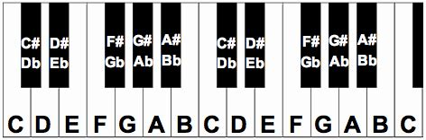 piano keyboard diagram free piano keyboard diagram