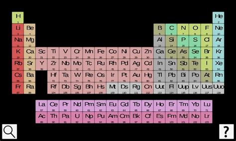 periodic table 3d for pc choilieng