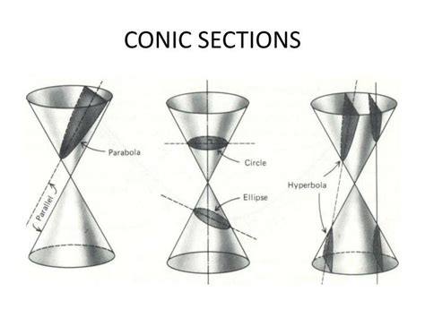 What Are Conic Sections by Ppt Sir Isaac Newton 1643 1727 Powerpoint Presentation