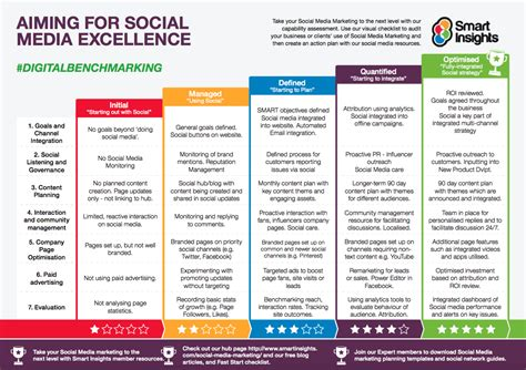 How Can Charities Use Social Media To Meet Their Goals Smart Insights Membership Strategy Template