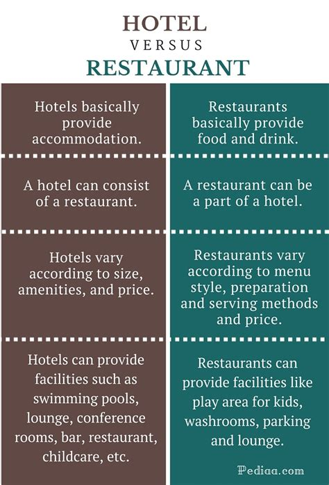 difference between inn and inn express difference between hotel and restaurant