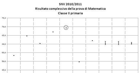 simulazione test matematica verifiche matematica scuola primaria simulazione prova