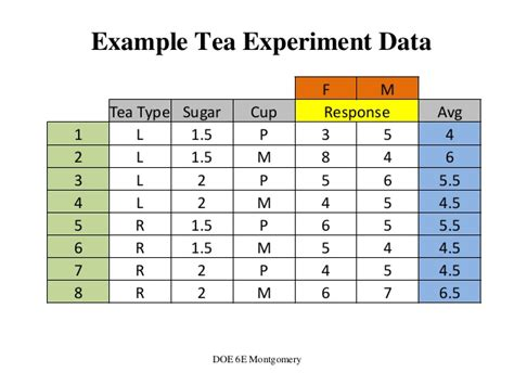 design experiment statistics design of experiments