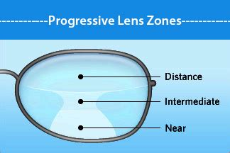 what you should know about progressive lenses
