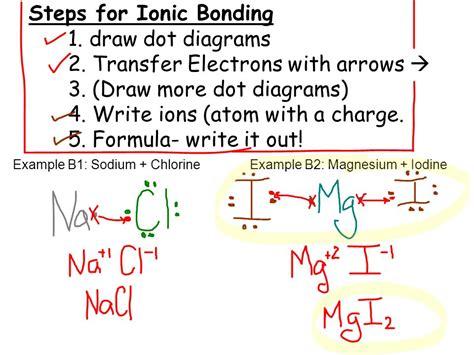 ionic basic tutorial t trimpe bonding basics 8th grade science t trimpe ppt
