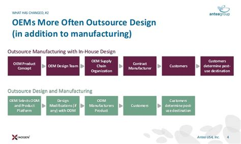 design for manufacturing best practices best practices for responsible efficient technologies