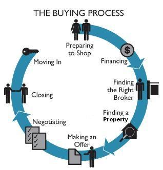 process of buying house austin home buying process makers realty