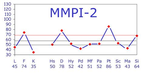 mmpi 2 test mmpi test result the mmpi 2 clinical scalesbeat the mmpi