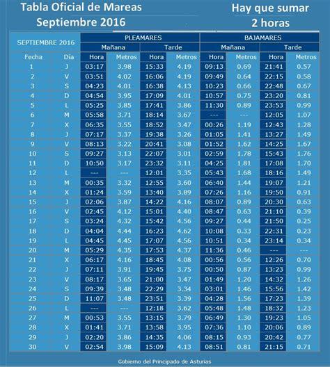 tabla solunar de pesca 2016 tabla oficial mensual de mareas y coeficientes fon fishing