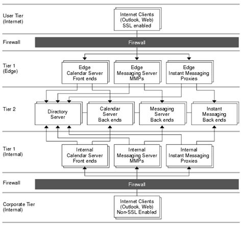 logical architecture diagram chapter 4 developing a communications services logical