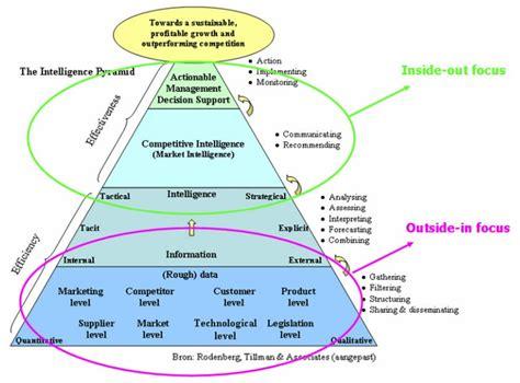 Intelligence Pyramid by The Intelligence Pyramid Management Platform