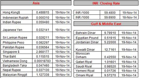 forex exchange rates in pakistan today uae exchange rates today pakistan rupees