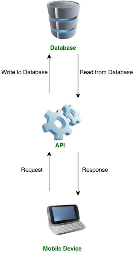android studio tutorial rest api usando banco de dados externo no android androidpro