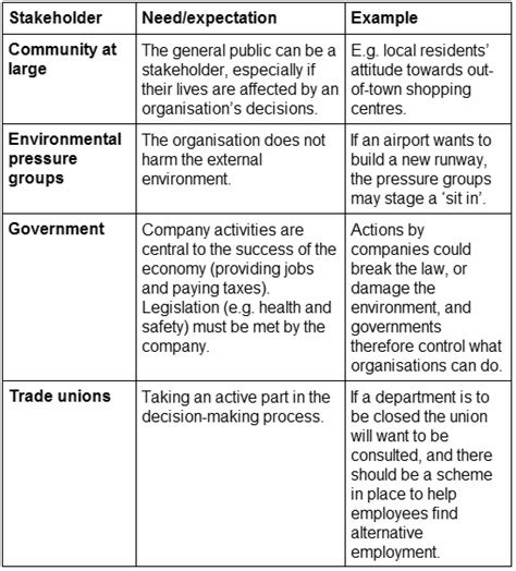 Shareholder Vs Stakeholder Essay by Stakeholder Conflicts