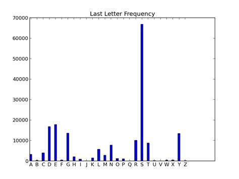 Letter Frequency pythonwise last letter frequency
