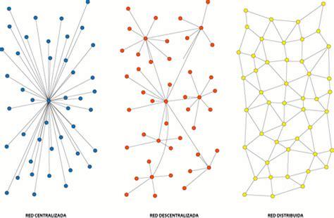 imagenes de redes sociales de personas de las redes centralizadas a las distribuidas desde alfa