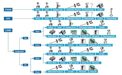 how to m choosing the right flowmeter specifying the correct flow