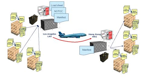 air cargo how it works air transport