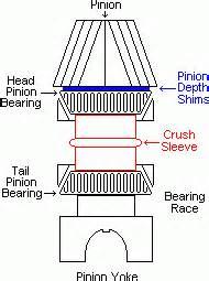 stress pattern and exles gear setup cdm fabrication